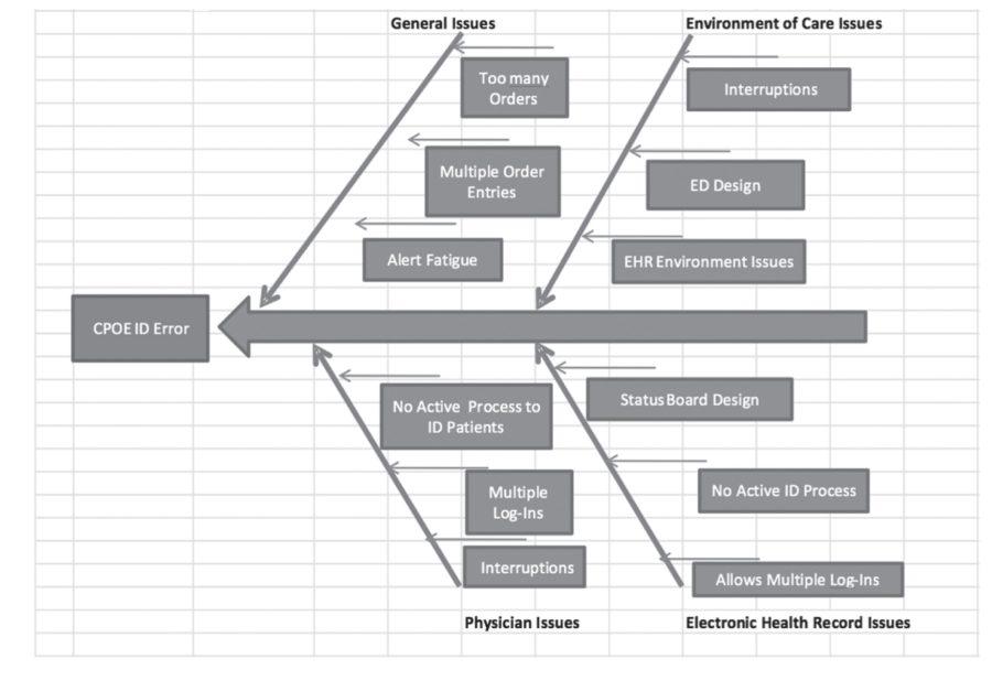 Ishikawa Diagram Template Excel2