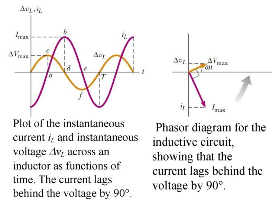 Phasor Diagram Current