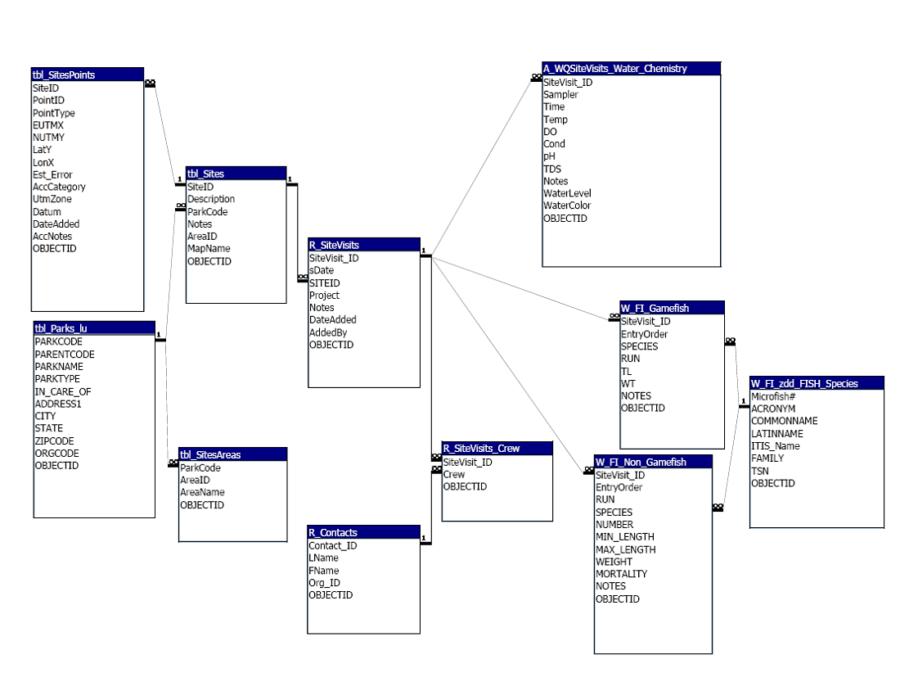 Relational Database Diagram