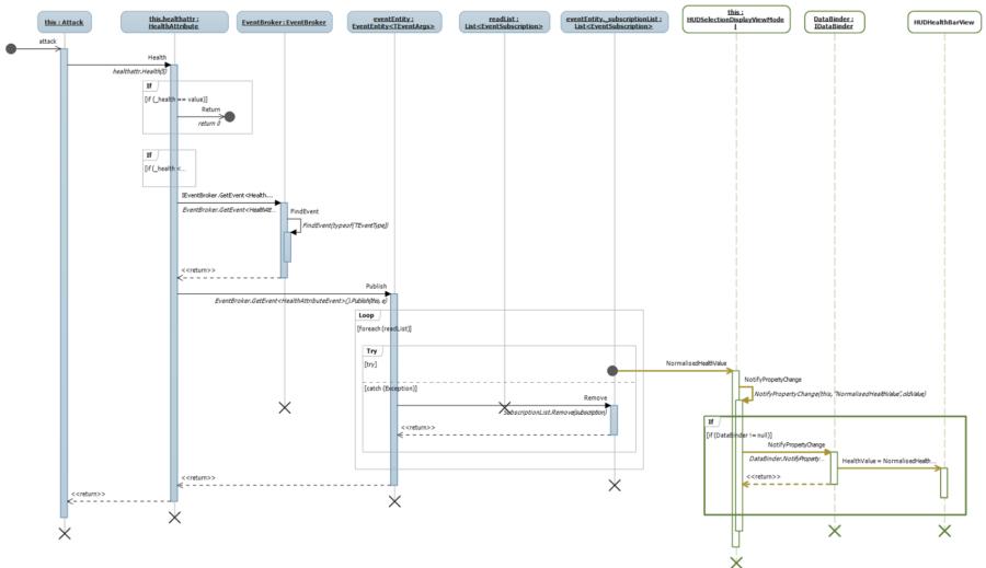 Sequence Diagram Architecture