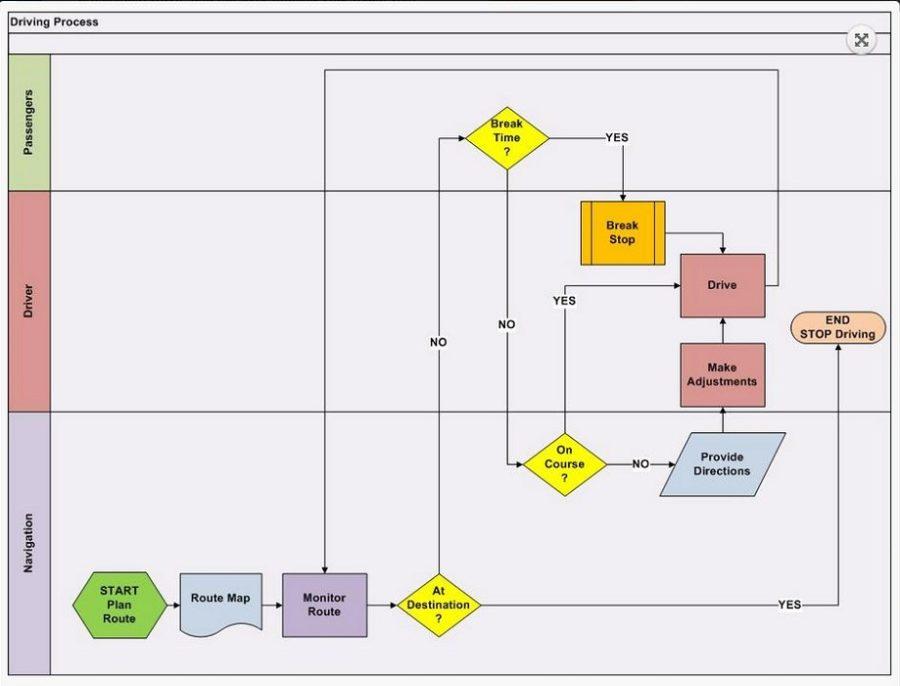 Swim Lane Diagram Post Its