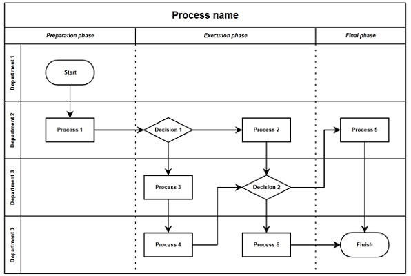 Swim Lane Diagram Template