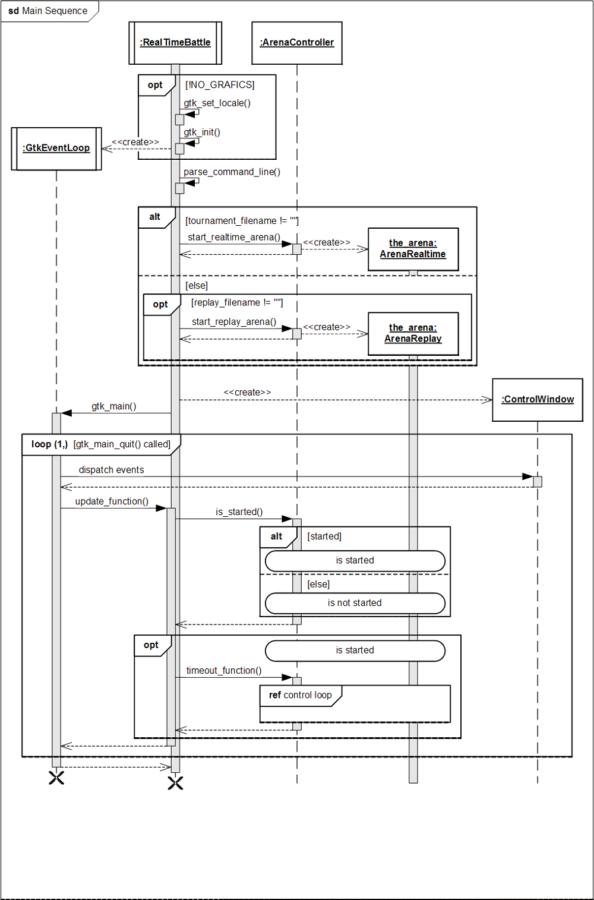 UML 2 0 Sequence Diagram