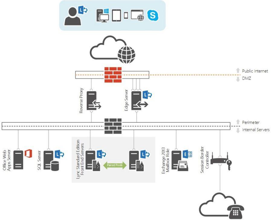Visio 2013 Database Diagram