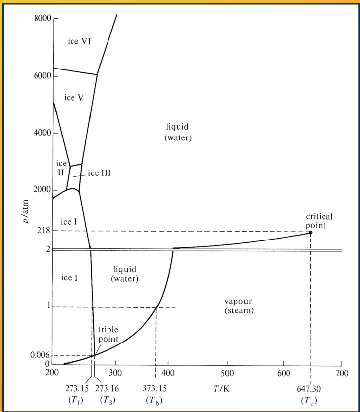 phase diagram of water H20