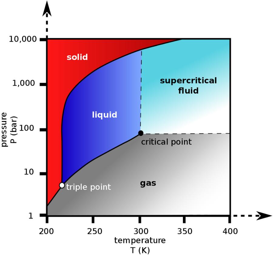 phase diagram of water bar