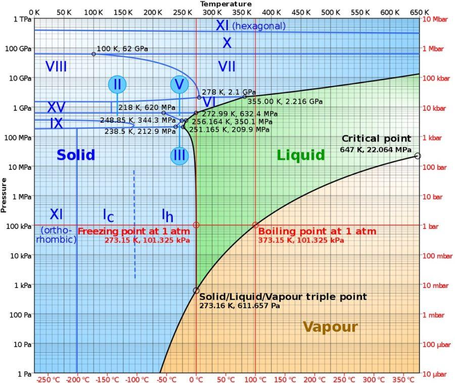 phase diagram of water british