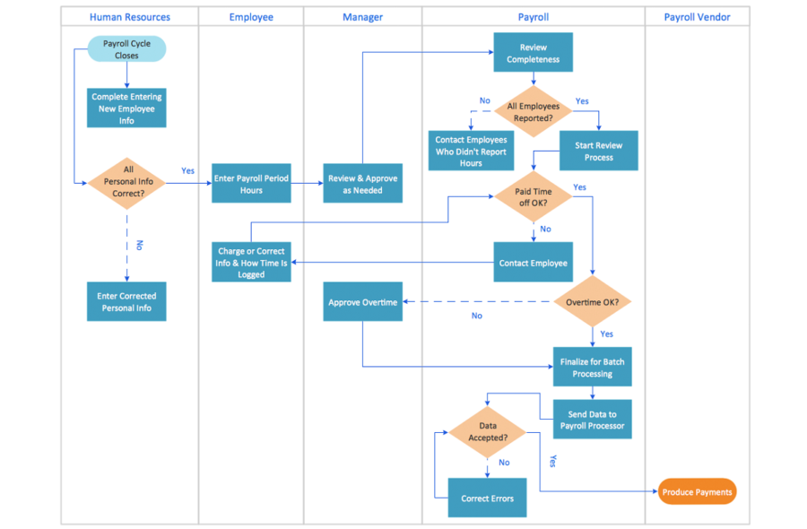 swim lane diagram business process