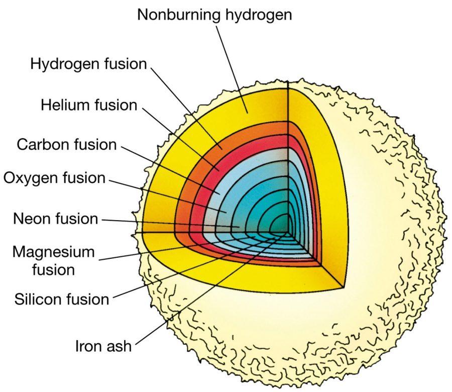 Diagram of the Sun Nuclear