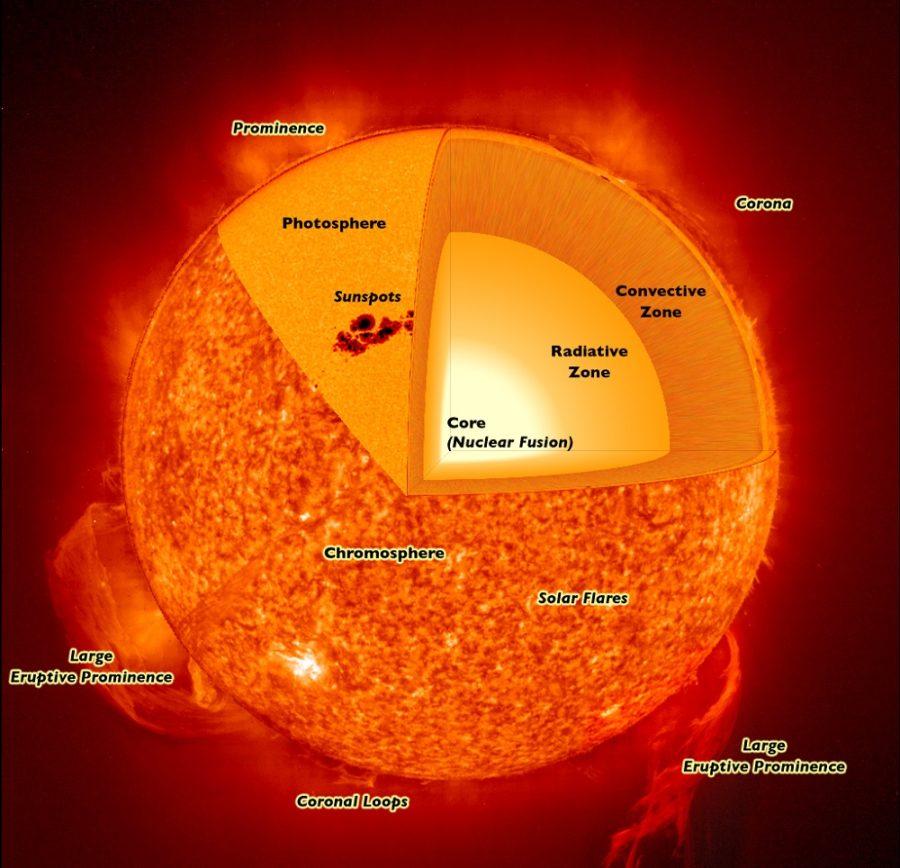 Factual Diagram of the Sun