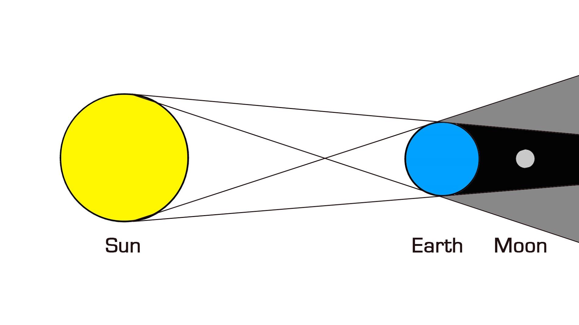 Lunar Eclipse Diagrams