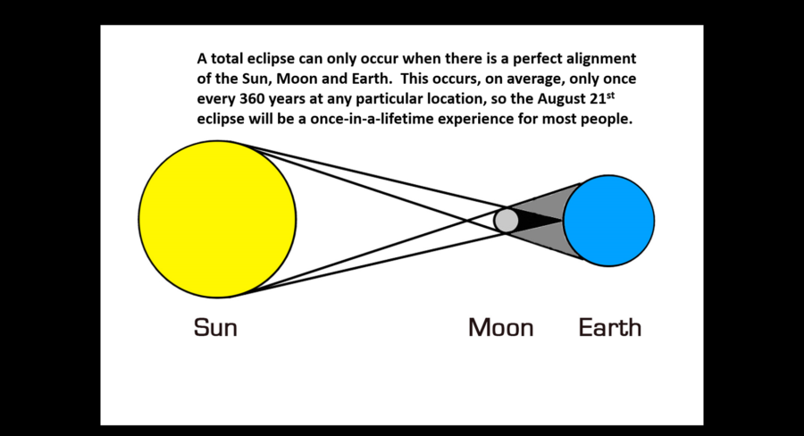 Lunar Eclipse Diagram with Explanation