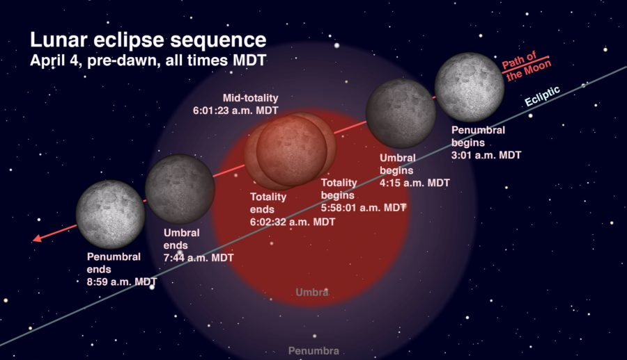 Lunar Eclipse Diagram with Phases