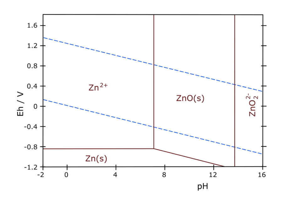 Pourbaix Diagram for Zn
