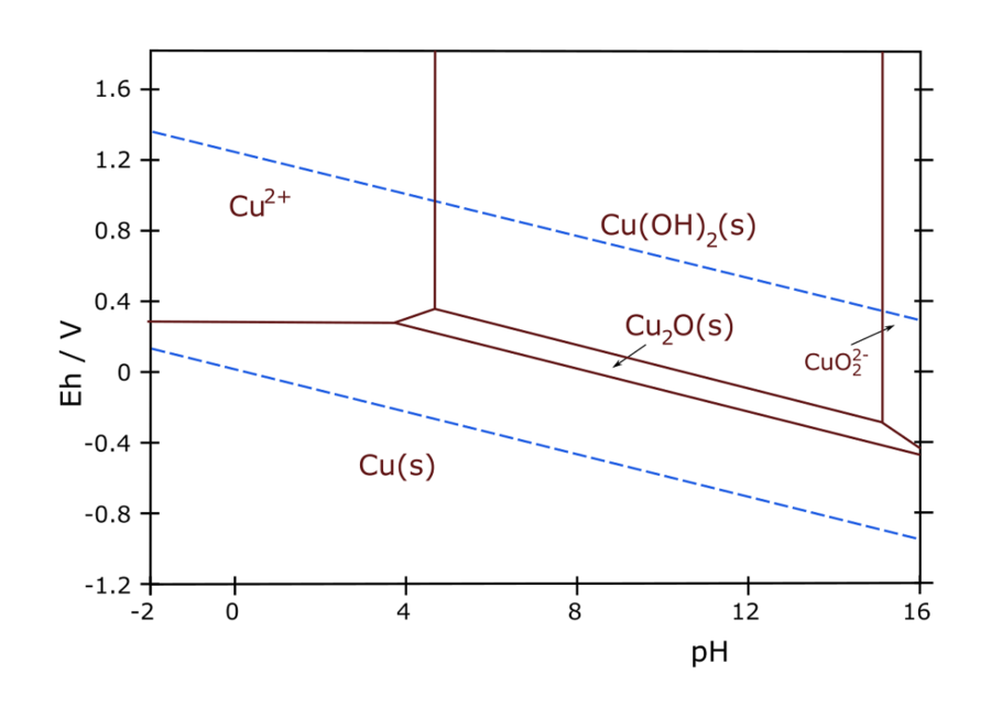 Pourbaix Diagram of Cu
