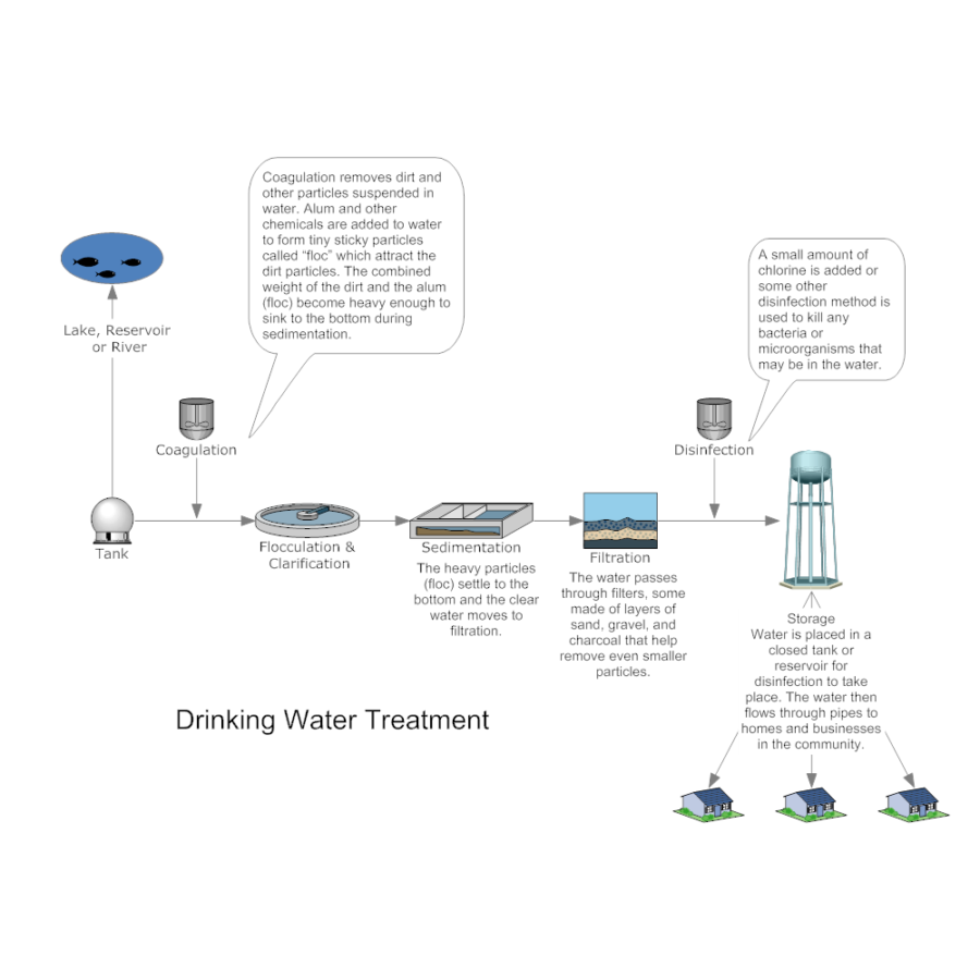 Process flow diagram symbols chemical washing