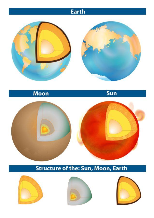 Simple Diagram of the Sun