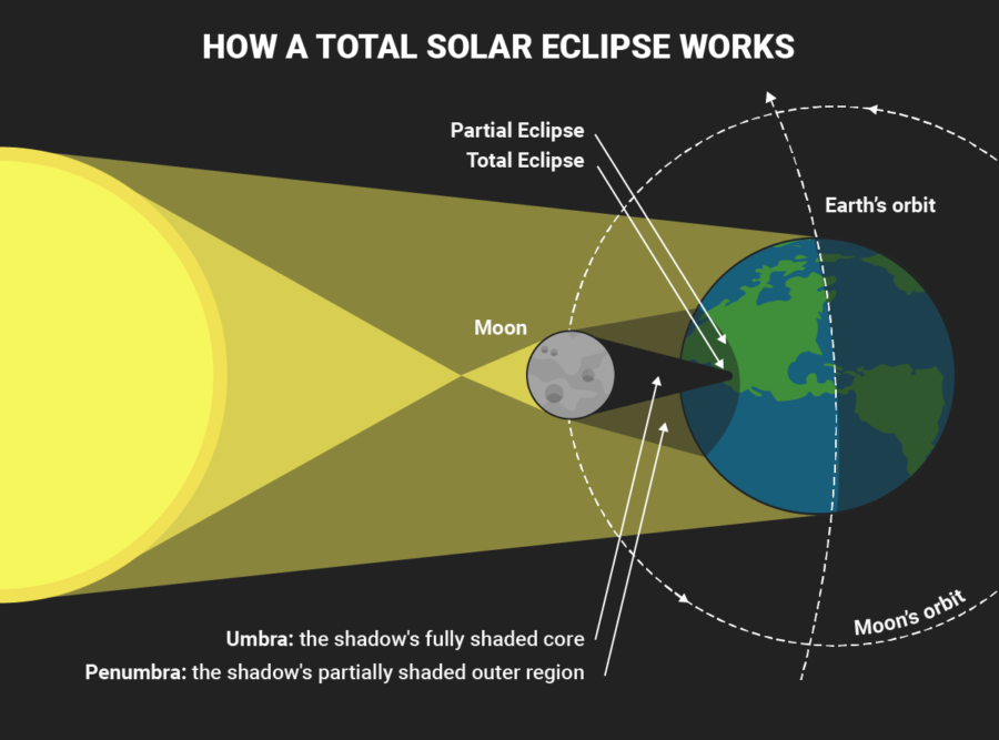 Solar and Lunar Eclipse Diagrams