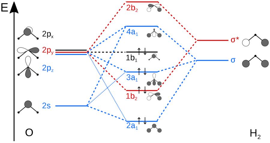 H2O MO Diagram