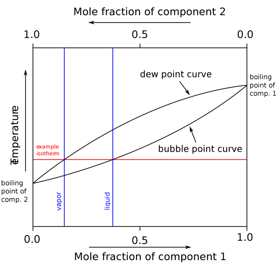 Phase Diagram Water Boiling Point