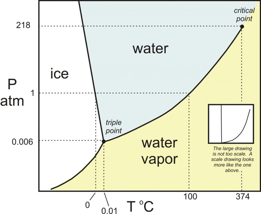 Phase Diagram Water Chart