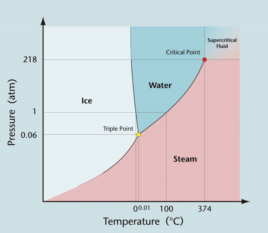 Phase Diagram Water