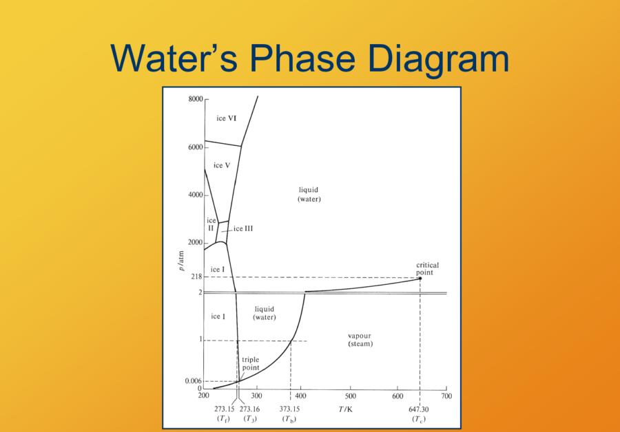 Phase Diagram Water Torr