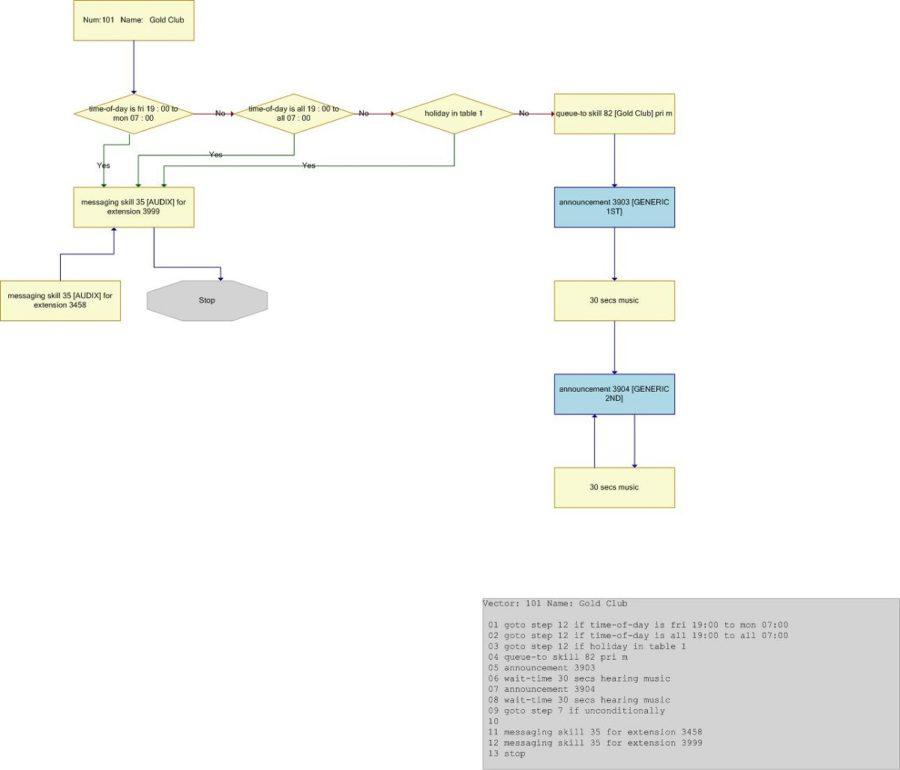 Sample Visio Diagram