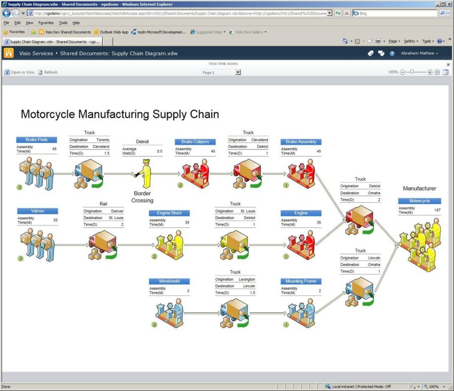 SharePoint 2010 Visio Diagrams