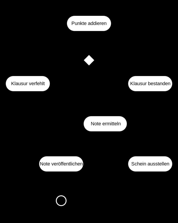 UML Activity Diagram Binary Search