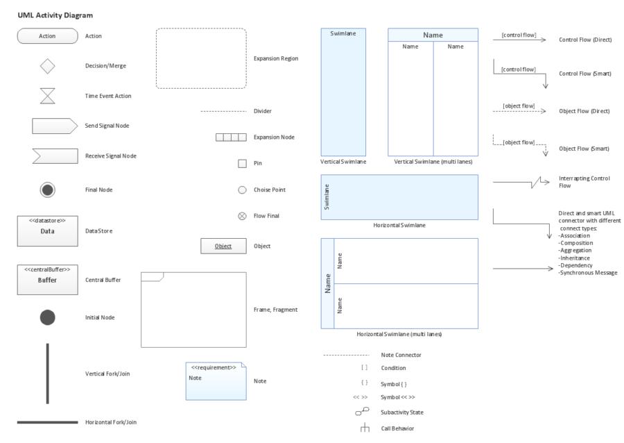 UML Activity Diagram for Responsive Web Design