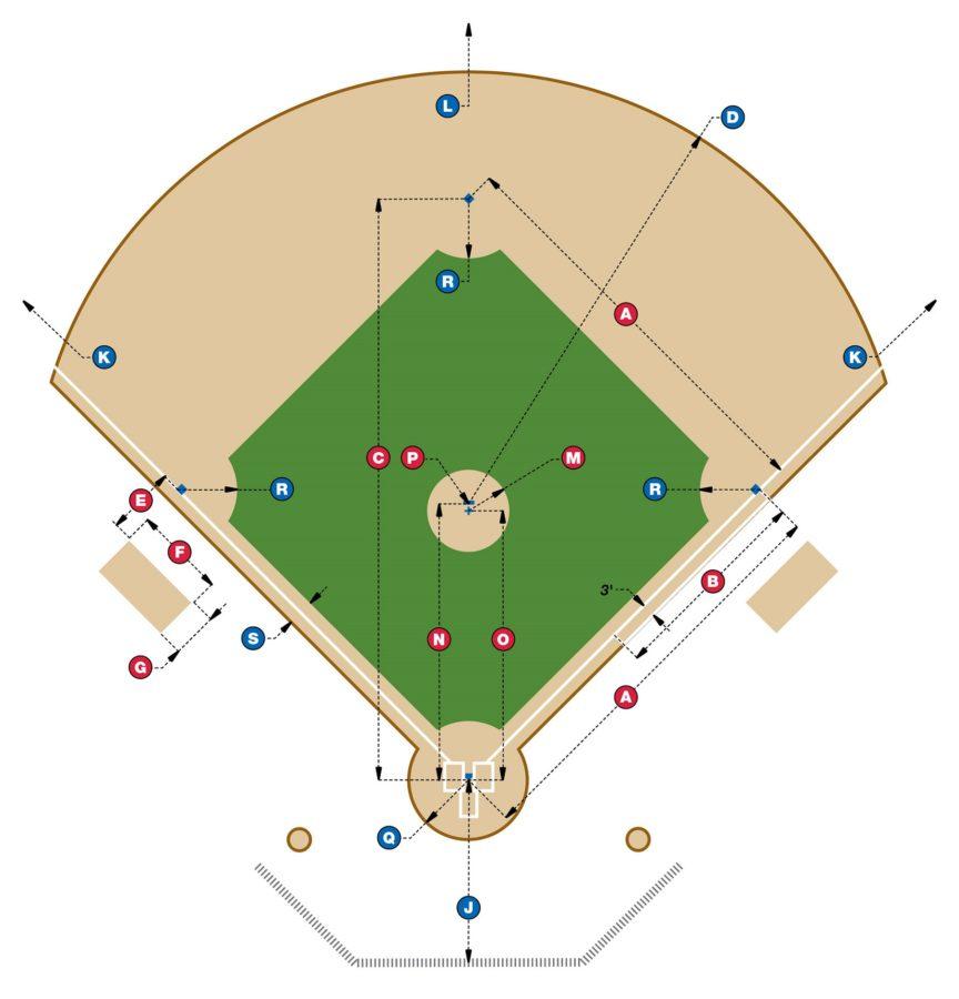 Baseball Field Diagram for Coaches