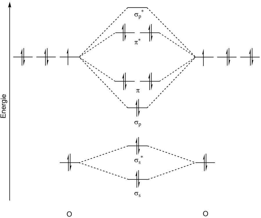 CNX Molecular Orbital Diagram For O2