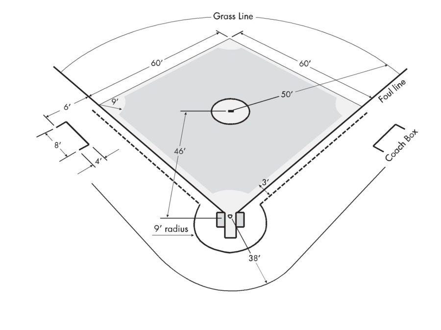 Little League Baseball Field Diagram