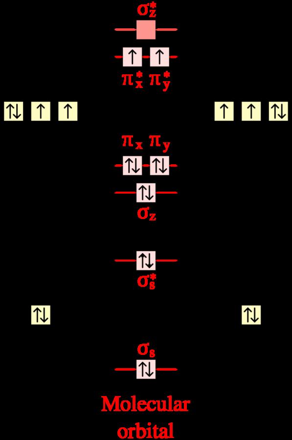 Valence Molecular Orbital Diagram for O2