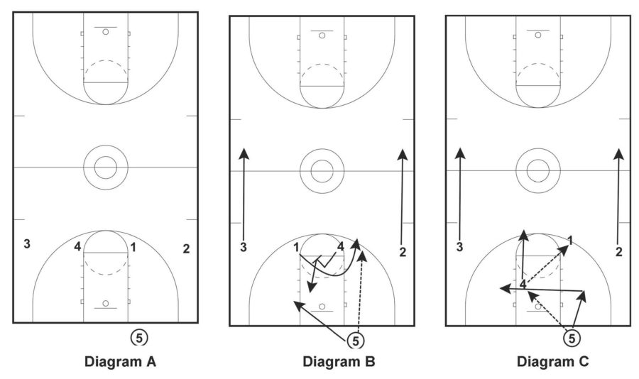 Basketball Court Diagrams for Plays