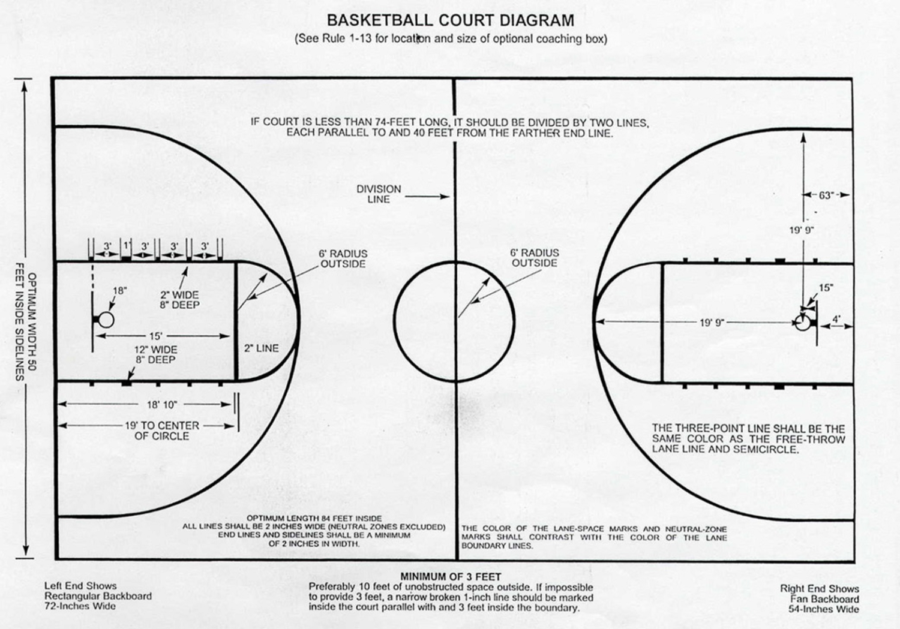 Basketball Court Diagrams with Labels