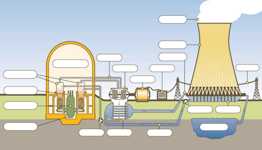 Blank Energy Diagram