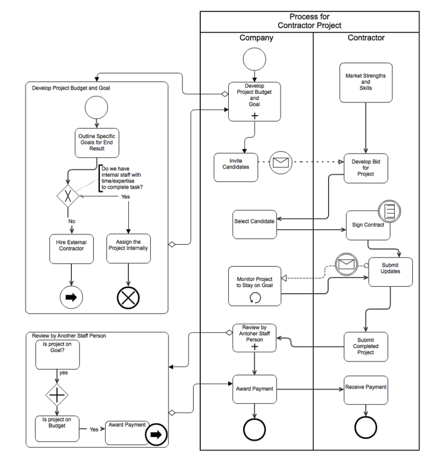 Business Process Swimlane Diagram