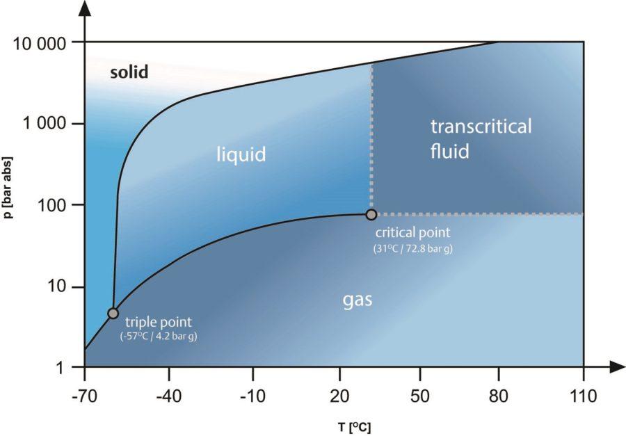 CO2 Phase Diagram PSI