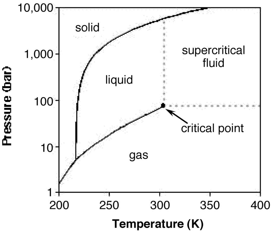 CO2 Phase Diagram in Kelvin