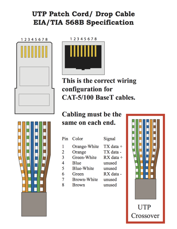 Cat 5 Cable Diagram Connection