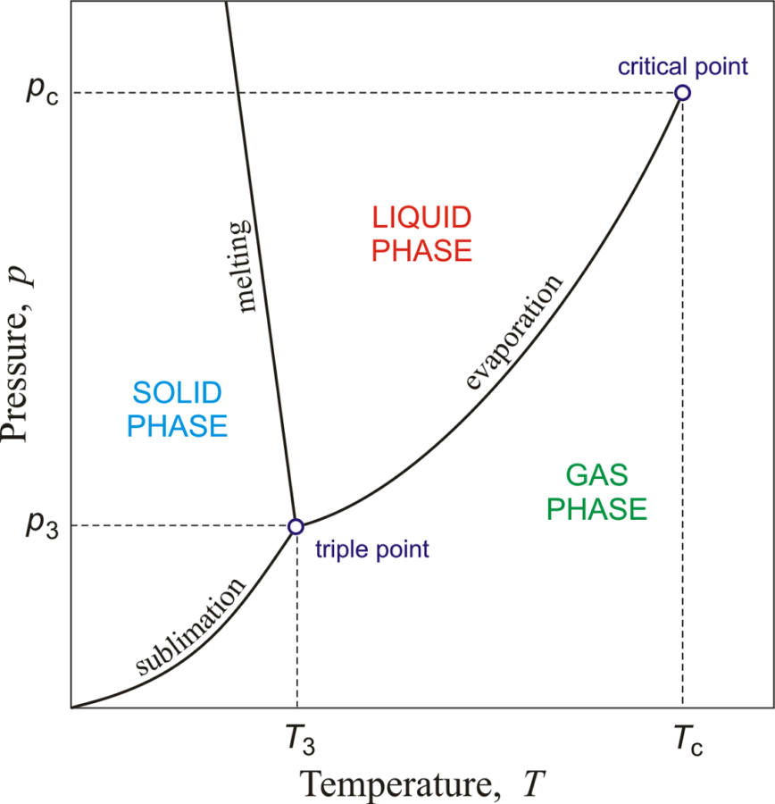 Chemistry Phase Change Diagram