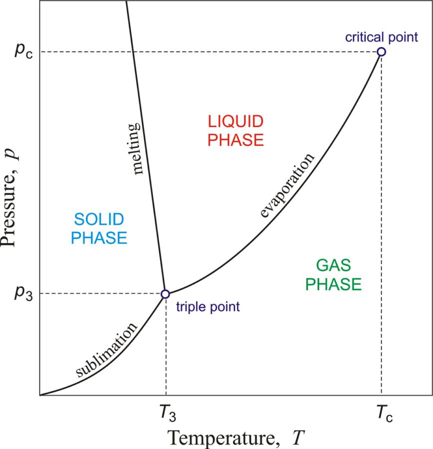 Chemistry Phase Diagram