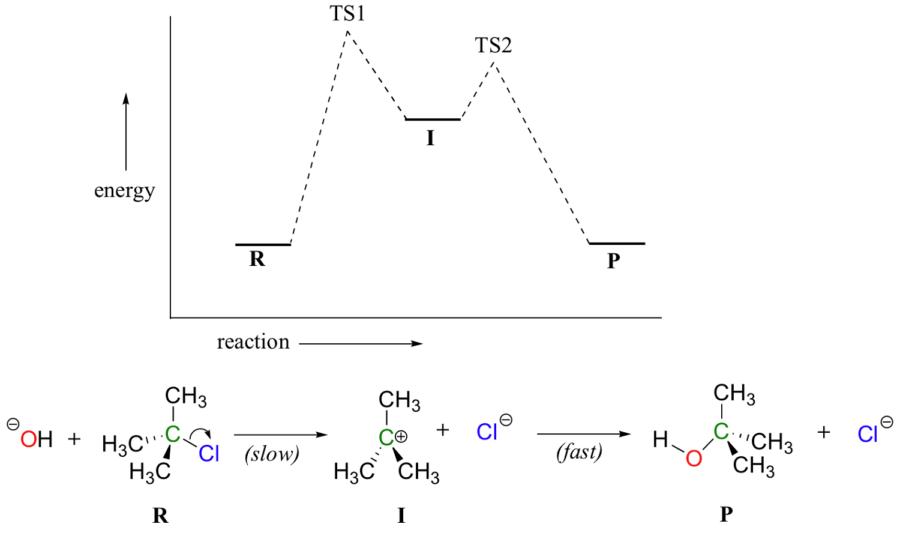 Energy Diagram Chemistry