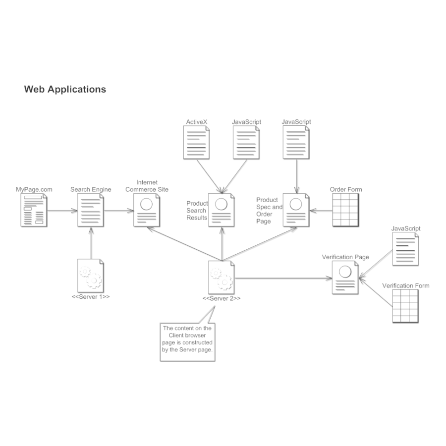 Example of a Web Diagram