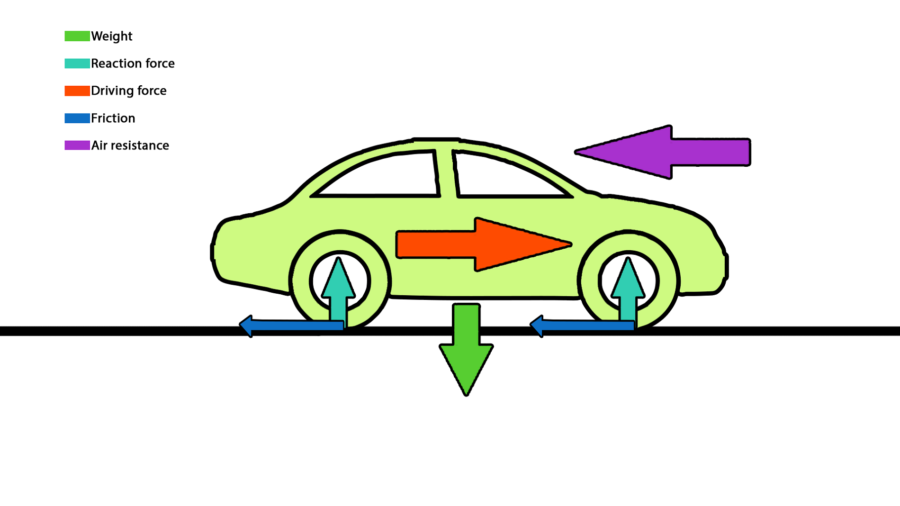 Force Diagram Car