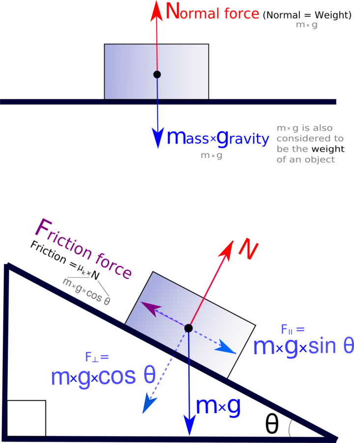 Force Diagram Physics