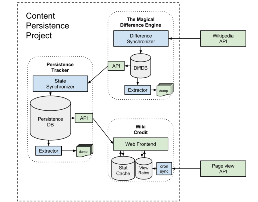 Information System Architecture Diagram