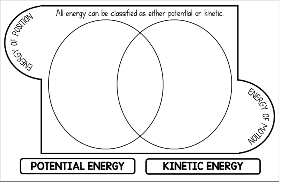 Kinetic and Potential Energy Diagram
